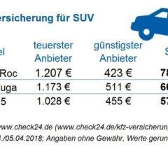 Kfz-Versicherung: beim SUV bis zu 784 Euro sparen